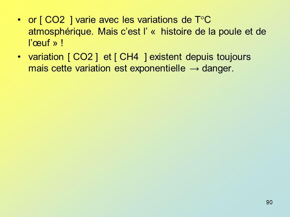 or [ CO2 ] varie avec les variations de T°C atmosphérique
